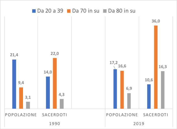 consistenza numerica del clero diocesano in Italia