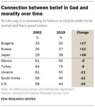 Dio e la moralità